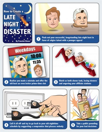 How to Create a Late Night Disaster per NBC, Jay Leno and Conan O'Brien